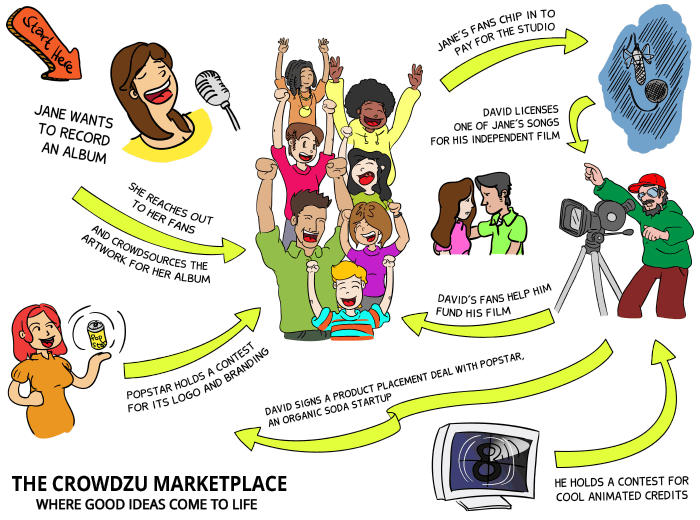 How Crowdzu works